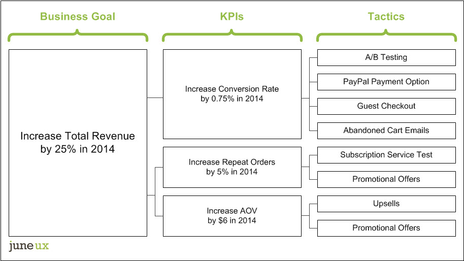 Ladder diagram: roll-up tactics and KPIs to business objective