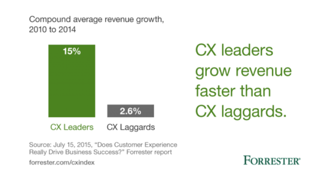 CX leaders grow revenue faster than CX laggards. Source: Forrester