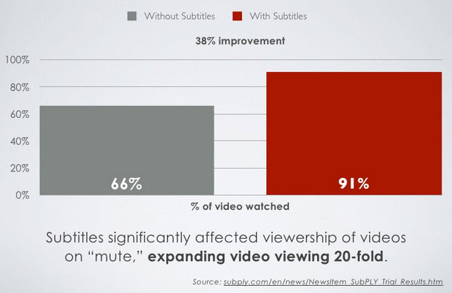 Increase video viewership with captioning
