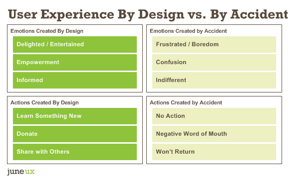 UX by design comparison chart