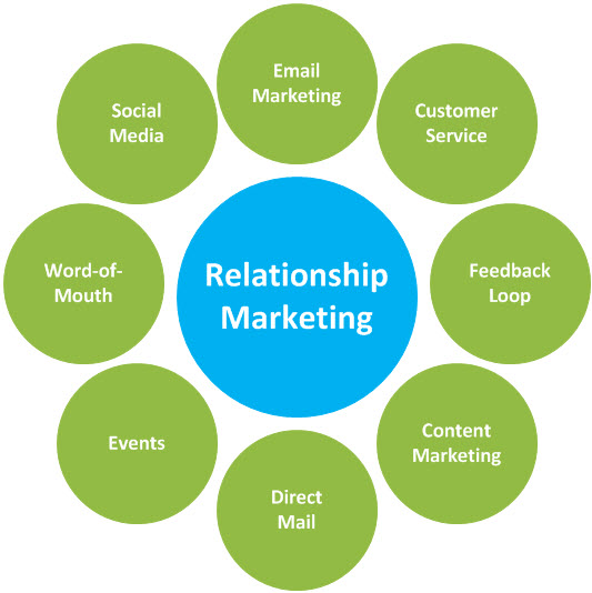 relationship marketing 101