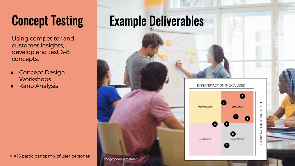 Concept testing details and example deliverables.