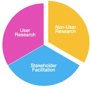 UX research domains: user research, non-user research, and stakeholder facilitation