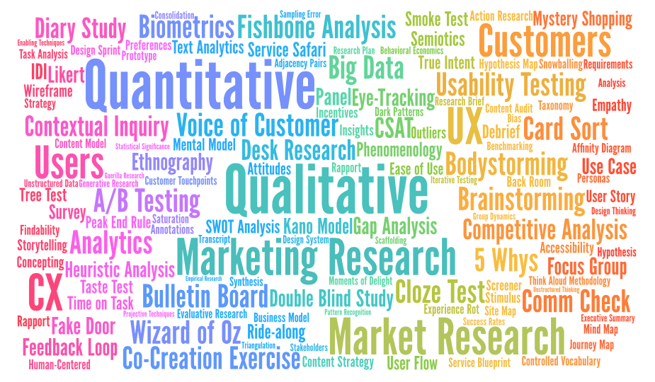 Word cloud of research terms