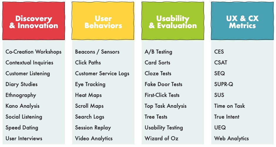 A sample of UX research methods, organized by category.