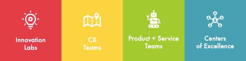 Where UX teams work