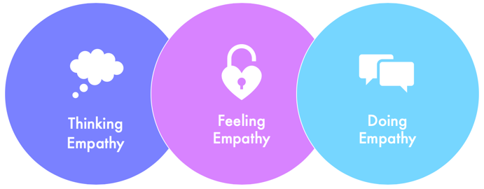 thinking empathy, feeling empathy, doing empathy