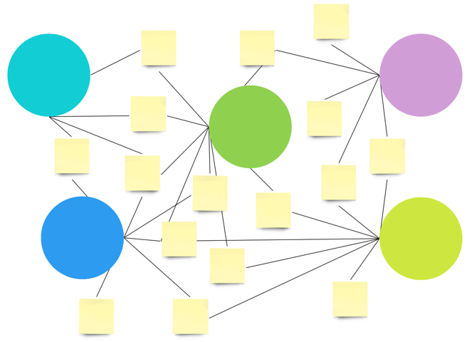 Cluster analysis showing relationships between items